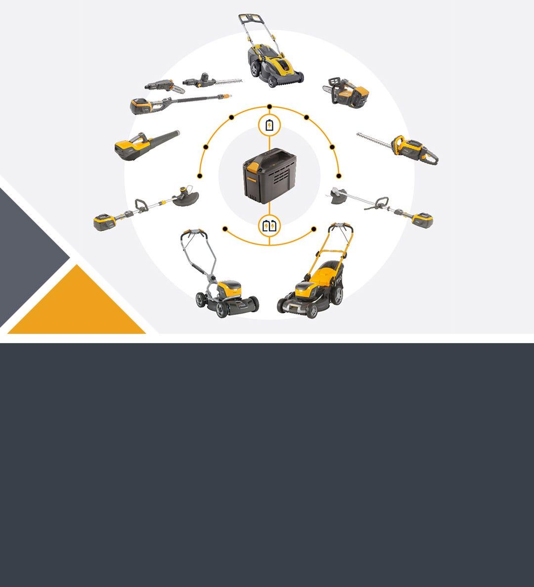 Sistema a batteria serie 500 STIGA